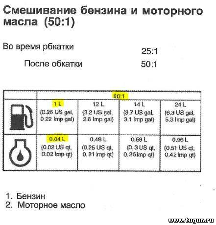 как смешать 92 бензин и 95